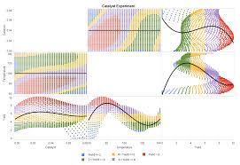 Chart Visualization 18 Visualizations Created By Sas Visual Analytics Sas Users