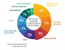 Millward Graph 2 Pie Chart Digital Marketing Pie Chart