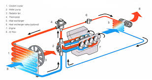 car cooling system repairing dubai engine cooling system repair dubai