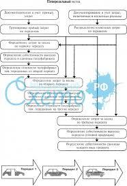Учет затрат на производство продукции попередельный метод  Нормативный метод учета затрат на производство