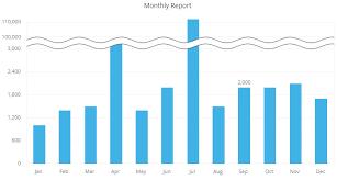 Koolchart Users Manual Broken Axis Chart