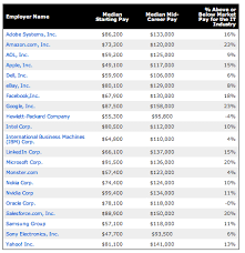wiring harness engineer salary free car wiring diagrams \u2022 wire harness engineer salary toyota microsoft s starting median pay beats out rivals at 91 500 geekwire rh geekwire com computer software engineer salary wire harness design engineer salary