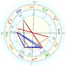 Jfk Birth Chart Kennedy John F Jr Astro Databank