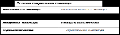 Курсовая работа Развитие коммуникативной компетенции ru Одной из первых среди российских ученых компонентный состав коммуникативной компетенции был определен И Л Бим относительно учебного предмета иностранный