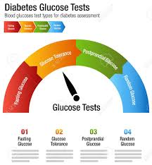 Glucose Charts Free Diabetes Blood Glucose Test Types Chart Illustration
