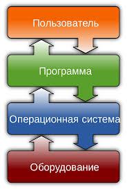 Программное обеспечение Википедия