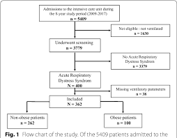 Ards Pathophysiology Flow Chart Figure 1 From Impact Of The Driving Pressure On Mortality In