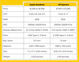 Hp Laptop Size Chart Apple Macbook Vs Hp Spectre Superthin Laptop Showdown