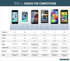 Samsung Galaxy S5 Comparison Chart How Samsungs New Phone Stacks Up Against The Competition