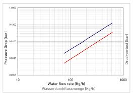 Radiator Output Chart Termo Teknik Tic Ve San A Ş