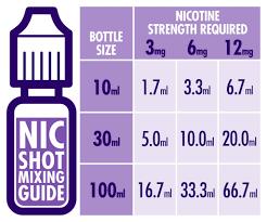 E Liquid Flavor Mixing Chart Nicotine Shot Mixing Guide Vapable