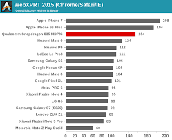 Cpu And System Performance The Qualcomm Snapdragon 835
