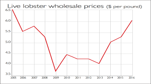 Lobster Price Chart Chart Of The Week Lobster Prices Are Boiling Over Moneyweek