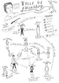 Tkam Character Chart To Kill A Mockingbird Character Map Worksheets Teaching