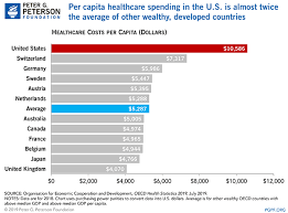 Canada Vs Usa Healthcare Chart How Does The U S Healthcare System Compare To Other Countries