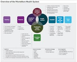 Montefiore Org My Chart The Montefiore Health System In New York The Kings Fund