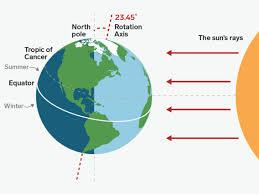 Summer Solstice 2019 How Earths Tilt And Orbit Create