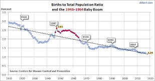 Baby Boomer Employment Across Time Dshort Advisor