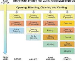 Flow Chart Of Combed Yarn Textile World Process Flow Chart Of Yarn Spinning