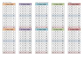 Times Table Chart Up To 12 Printable Times Tables