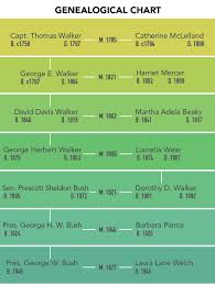 Presidents Genealogy Chart George W Bushs Great Great Great Great Grandfather Was A