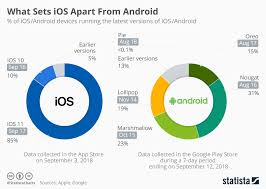 Ios Adoption Chart Chart What Sets Ios Apart From Android Statista