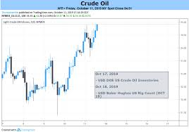 Nymex Crude Oil Price Live Chart Oil Prices To Stay Afloat For As Opec Emphasizes December