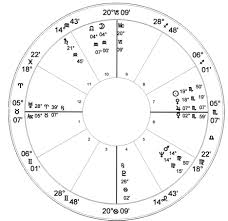 Charles Manson Natal Chart Astrology Charts Of Famous