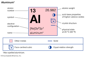 Aluminum Chemical Element Britannica