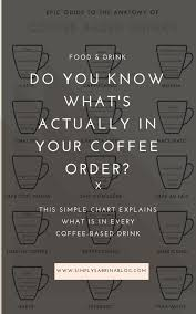 This Simple Chart Explains Whats Actually In Your Starbucks