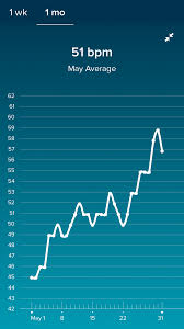 Fitbit Resting Heart Rate Chart Fitbit Resting Heartrate The Bump