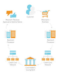 Flow Chart Of Payment Process Understanding Credit Card Merchant Fees What Are You Paying