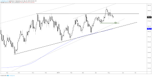 Gold In Dollar Chart Dollar Euro Australian Dollar And Gold Charts For Next