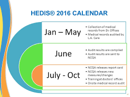 Hedis Is A Registered Trademark Of The National Committee
