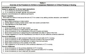 Critical thinking skills for nursing American Nurses Association