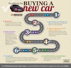 lease a car vs buy car loan tips from mission fed