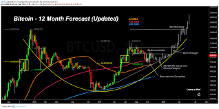 Bitcoin 12 Month Forecast Updated For Bitstamp Btcusd By
