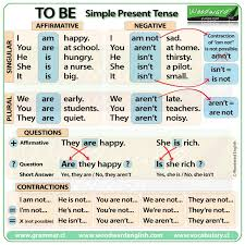 Tense Chart In English Grammar With Example Inquisitive Verb Tenses Examples Chart Tense Rule Chart Free