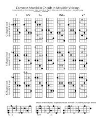 Free Mandolin Chord Chart Pdf Madolin Chord Chart Free Mandolin Chord Charts For The Key Of Bb