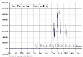 Leo Motors Inc Otcmkt Leom Seasonal Chart Equity Clock