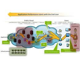Application Performance Management Application Performance Management More Critical In Smac