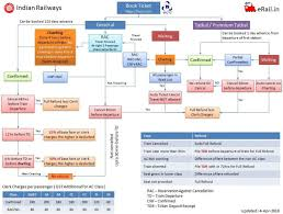 3585626 0 Irctc Reservation Rules Simplified Flow Railway
