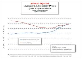 Retail Price Index Chart How Electricity Prices Are Affected By Inflation