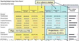 M Pathways Reporting Budget Ledger U M Information And