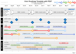 Project Roadmap Templates Roadmap With Pest Strategic Insights On Your Roadmaps