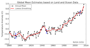 Global Mean Temperature Chart Global Warming Climate Change Frequently Asked Questions