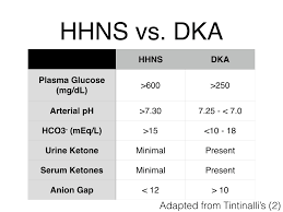 Dka Vs Hhns Chart Hhns Vs Dka Nursing School Notes Med Surg Nursing Lpn