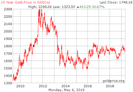 Uob Price Chart Uob Gold Price On Strikingly