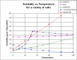 Aqueous Solubility Chart Solubility New World Encyclopedia