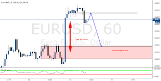 Nice Short Opportunity To Close Liquidity Void For Fx Eurusd